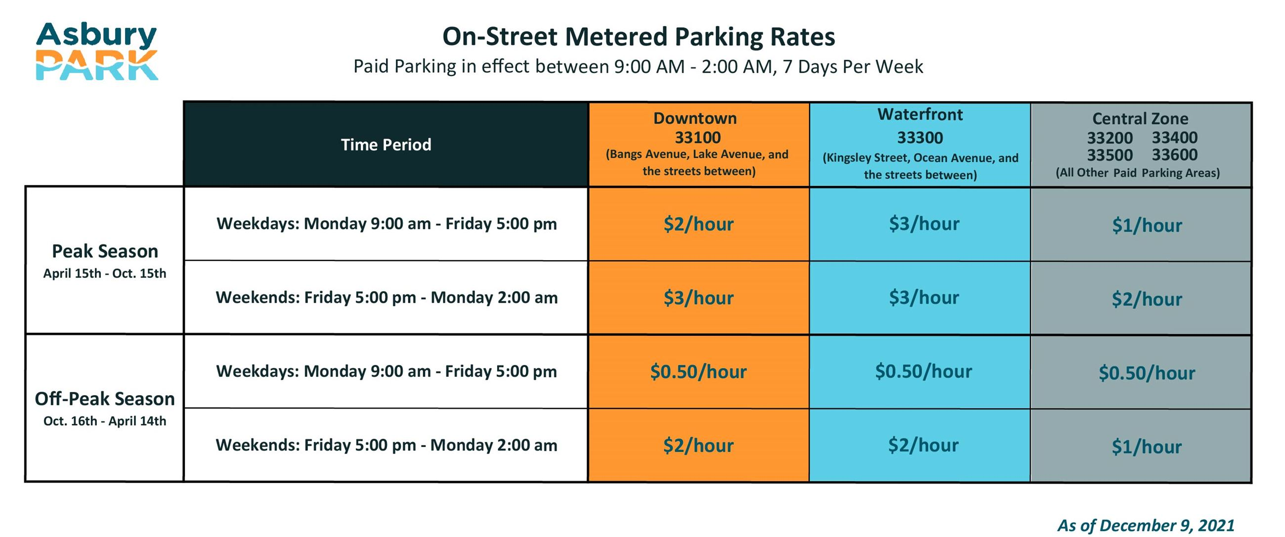 On-Street Metered Parking Rates